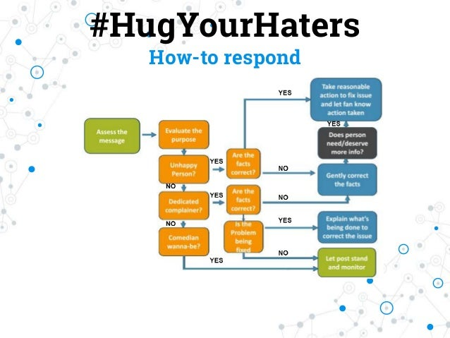 #HugYourHaters How-to respond