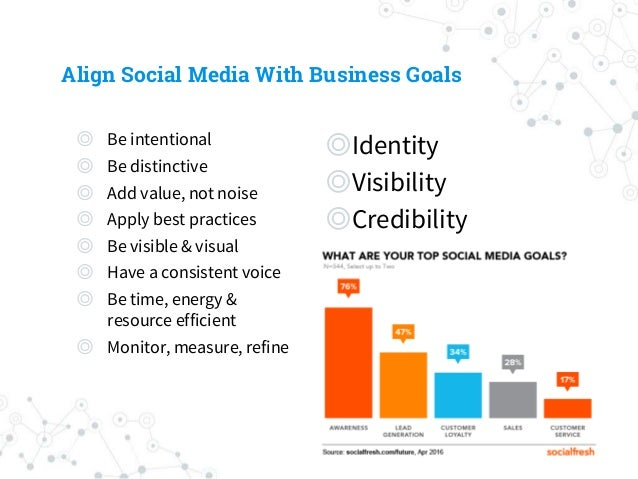 Align Social Media With Business Goals ◎ Be intentional ◎ Be distinctive ◎ Add value, not noise ◎ Apply best practices ◎ B...