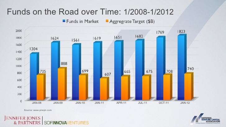 Breakdown of Funds in Market by Fund Type      Real Estate      Venture   Buyout   Growth   Fund of   Infrastructure   Dis...
