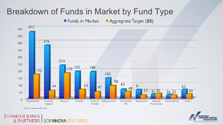 Average Time Spent Marketing Funds                                                  2004 to 2011Months                  20...