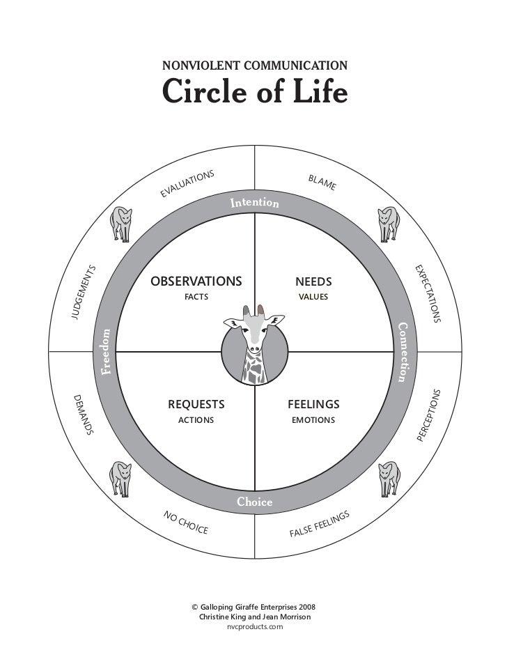 NONVIOLENT COMMUNICATION                      Circle of Life                                S                             ...