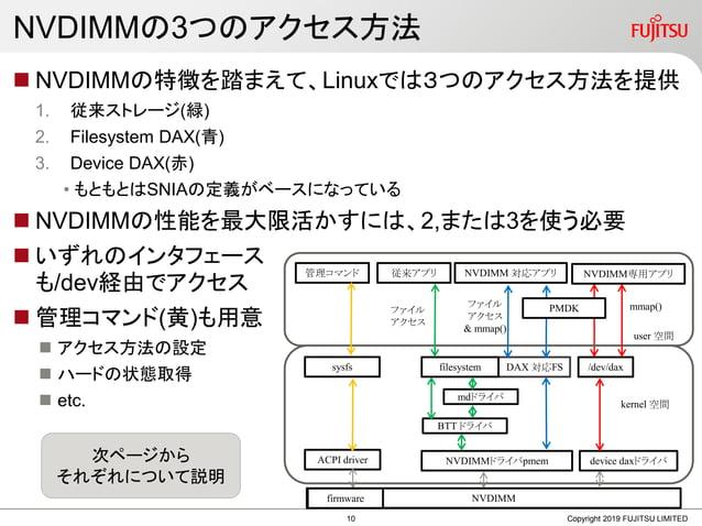 NVDIMMの3つのアクセス方法  NVDIMMの特徴を踏まえて、Linuxでは3つのアクセス方法を提供 1. 従来ストレージ(緑) 2. Filesystem DAX(青) 3. Device DAX(赤) • もともとはSNIAの定義がベ...