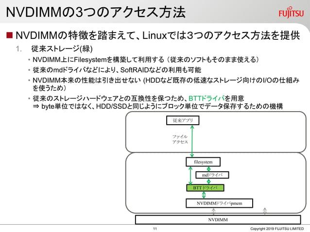 NVDIMMの3つのアクセス方法  NVDIMMの特徴を踏まえて、Linuxでは3つのアクセス方法を提供 1. 従来ストレージ(緑) • NVDIMM上にFilesystemを構築して利用する (従来のソフトもそのまま使える) • 従来のmd...
