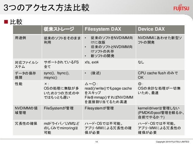 3つのアクセス方法比較  比較 Copyright 2019 FUJITSU LIMITED 従来ストレージ Filesystem DAX Device DAX 用途例 従来のソフトをそのまま 利用 • 従来のソフトをNVDIMM向 けに改版...