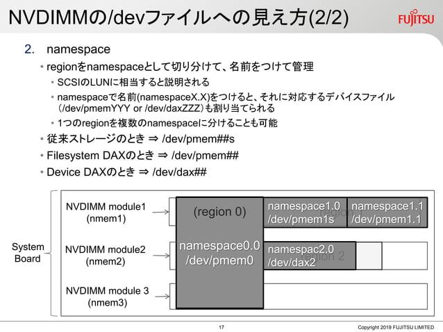 2. namespace • regionをnamespaceとして切り分けて、名前をつけて管理 • SCSIのLUNに相当すると説明される • namespaceで名前(namespaceX.X)をつけると、それに対応するデバイスファイル (...