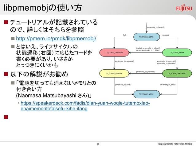 libpmemobjの使い方  チュートリアルが記載されている ので、詳しくはそちらを参照  http://pmem.io/pmdk/libpmemobj/  とはいえ、ライフサイクルの 状態遷移(右図)に応じたコードを 書く必要があり、...