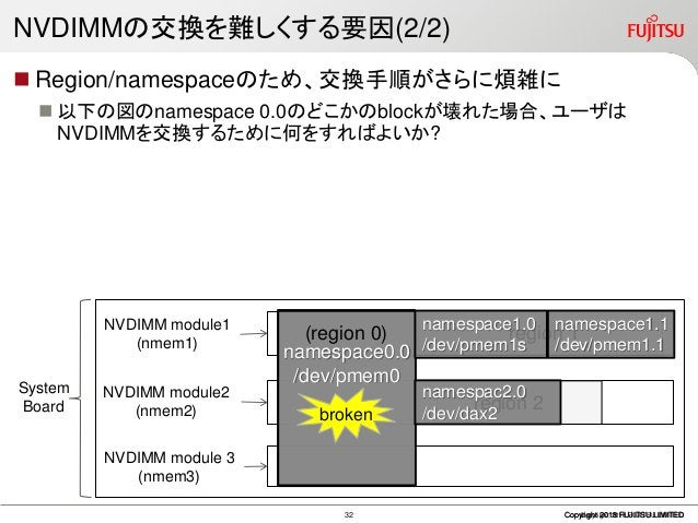 NVDIMMの交換を難しくする要因(2/2)  Region/namespaceのため、交換手順がさらに煩雑に  以下の図のnamespace 0.0のどこかのblockが壊れた場合、ユーザは NVDIMMを交換するために何をすればよいか?...