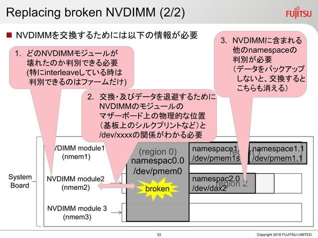 Replacing broken NVDIMM (2/2)  NVDIMMを交換するためには以下の情報が必要 Copyright 2019 FUJITSU LIMITED region 1 region 2 System Board NVDI...