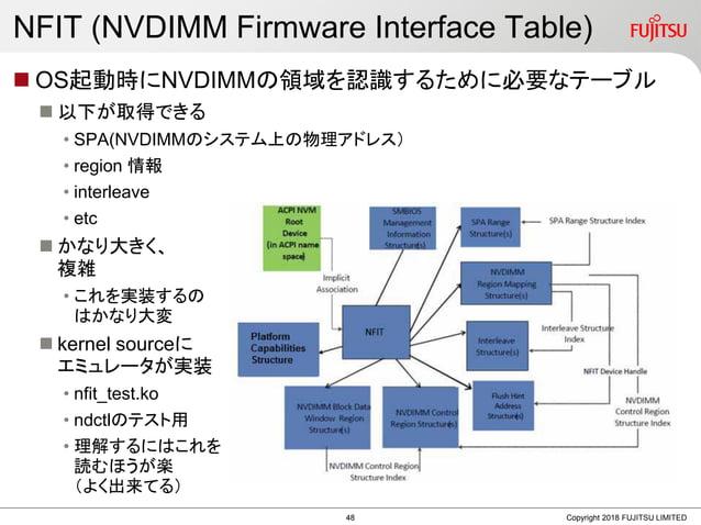 NFIT (NVDIMM Firmware Interface Table)  OS起動時にNVDIMMの領域を認識するために必要なテーブル  以下が取得できる • SPA(NVDIMMのシステム上の物理アドレス) • region 情報 ...