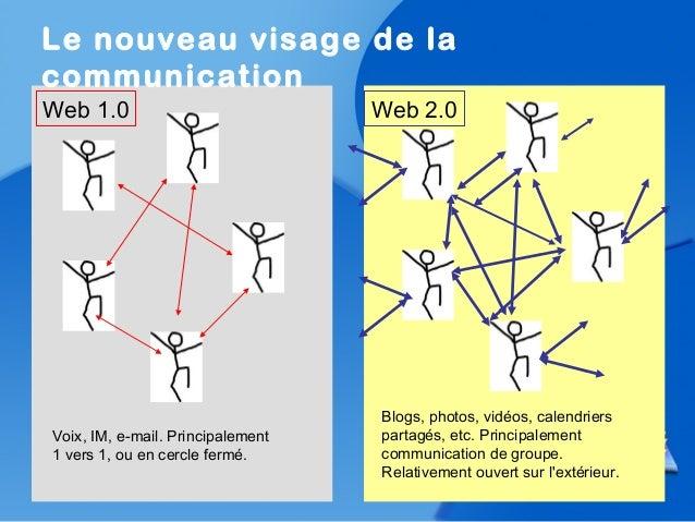 Le nouveau visage de lacommunicationWeb 2.0Web 1.0Voix, IM, e-mail. Principalement1 vers 1, ou en cercle fermé.Blogs, phot...