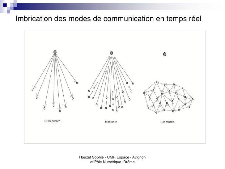 Imbrication des modes de communication en temps réel                 Houzet Sophie - UMR Espace - Avignon                 ...