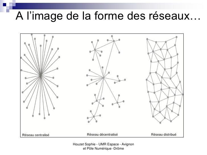 A l'image de la forme des réseaux…          Houzet Sophie - UMR Espace - Avignon               et Pôle Numérique -Drôme
