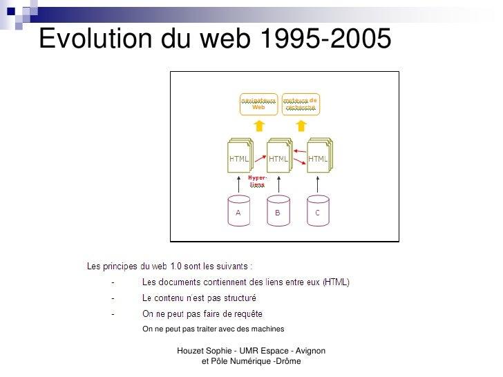 Evolution du web 1995-2005       On ne peut pas traiter avec des machines                Houzet Sophie - UMR Espace - Avig...