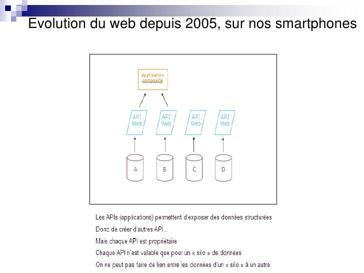 Evolution du web depuis 2005, sur nos smartphones