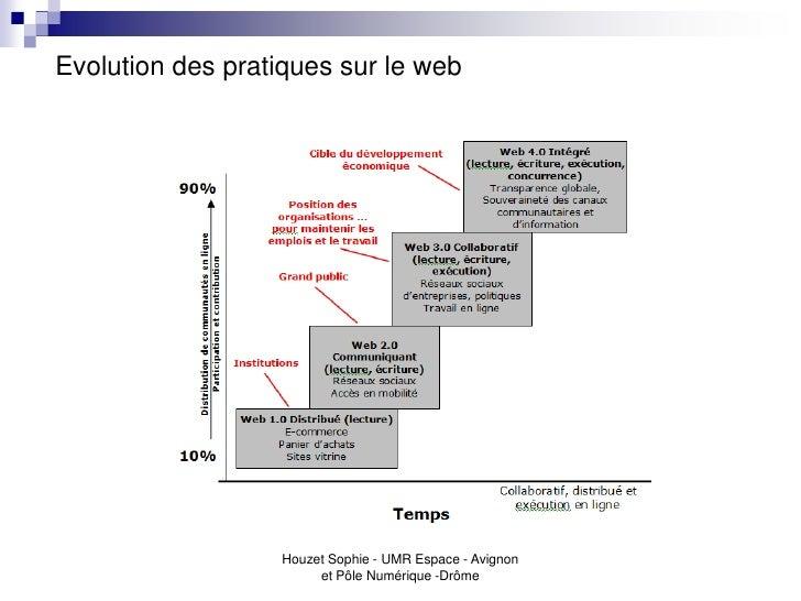 Evolution des pratiques sur le web                  Houzet Sophie - UMR Espace - Avignon                       et Pôle Num...