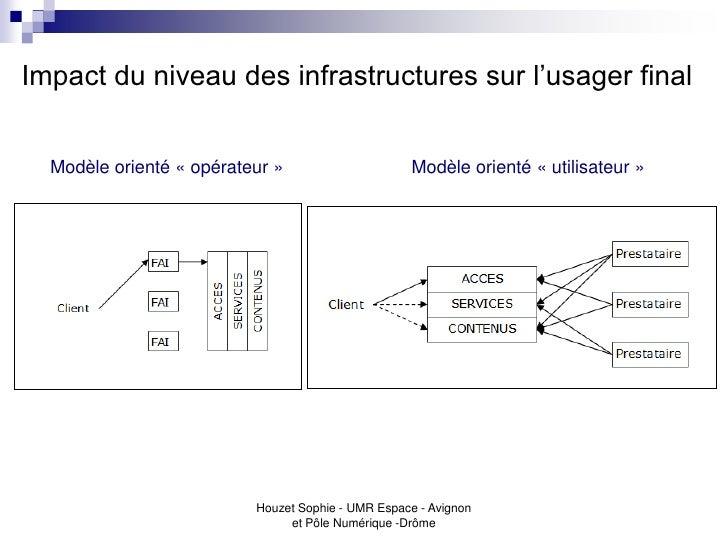 Impact du niveau des infrastructures sur l'usager final  Modèle orienté « opérateur »                     Modèle orienté «...