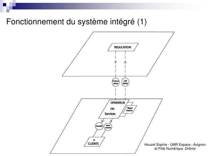Fonctionnement du système intégré (1)                                    Houzet Sophie - UMR Espace - Avignon             ...