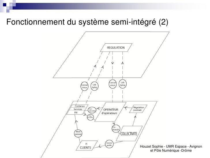 Fonctionnement du système semi-intégré (2)                                  Houzet Sophie - UMR Espace - Avignon          ...