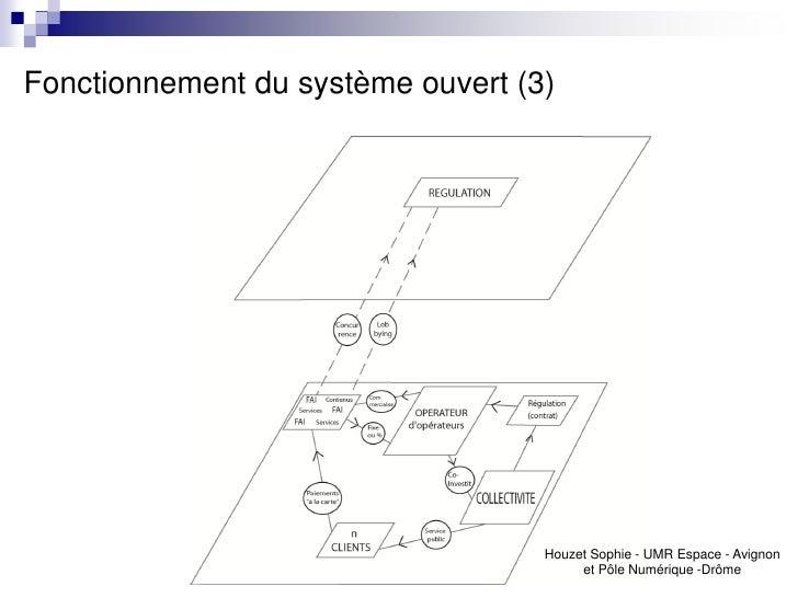 Fonctionnement du système ouvert (3)                                   Houzet Sophie - UMR Espace - Avignon               ...