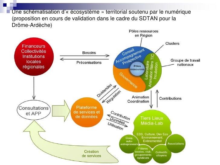 Une schématisation d'« écosystème » territorial soutenu par le numérique(proposition en cours de validation dans le cadre ...