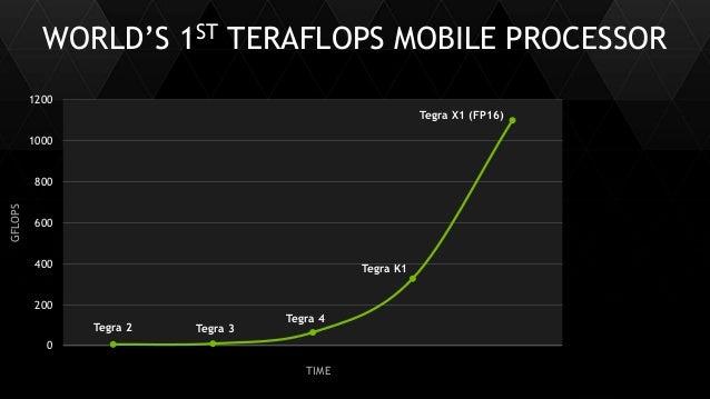 11 WORLD'S 1ST TERAFLOPS MOBILE PROCESSOR Tegra 2 Tegra 3 Tegra 4 Tegra K1 0 200 400 600 800 1000 1200 GFLOPS Tegra X1 (FP...