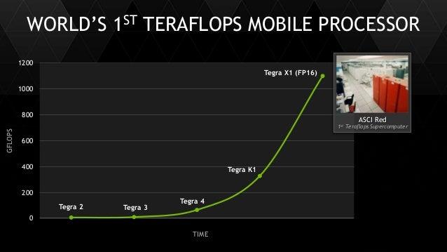 12 WORLD'S 1ST TERAFLOPS MOBILE PROCESSOR Tegra 2 Tegra 3 Tegra 4 Tegra K1 0 200 400 600 800 1000 1200 ASCI Red 1st Terafl...