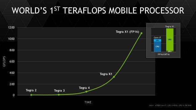 13 WORLD'S 1ST TERAFLOPS MOBILE PROCESSOR Tegra 2 Tegra 3 Tegra 4 Tegra K1 0 200 400 600 800 1000 1200 GFLOPS FP16/INT16 C...