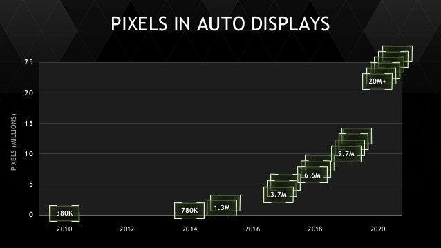 16 0 5 10 15 20 25 PIXELS IN AUTO DISPLAYS PIXELS(MILLIONS) 2010 2012 2014 2016 2018 2020 780K 1.3M 3.7M 6.6M 9.7M 380K 20...