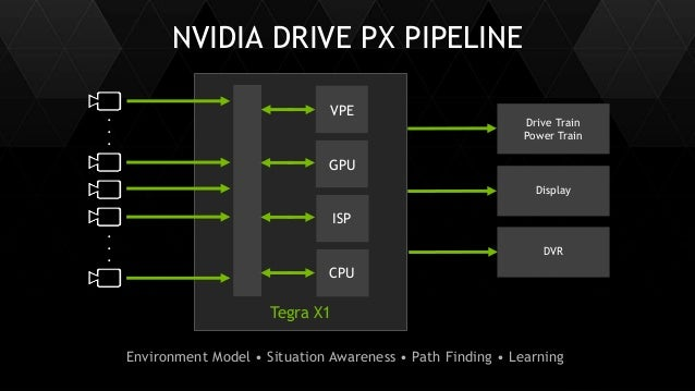 27 NVIDIA DRIVE PX PIPELINE Tegra X1 . . . VPE CPU ISP Drive Train Power Train Display DVR GPU . . . Environment Model • S...