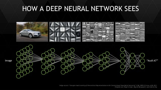 """30 HOW A DEEP NEURAL NETWORK SEES Image """"Audi A7"""" Image source: """"Unsupervised Learning of Hierarchical Representations wit..."""