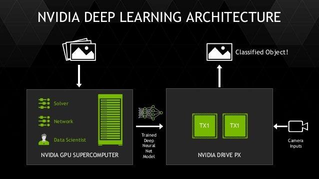 38 NVIDIA DRIVE PXNVIDIA GPU SUPERCOMPUTER Classified Object! NVIDIA DEEP LEARNING ARCHITECTURE Network Solver TX1 TX1 Cam...