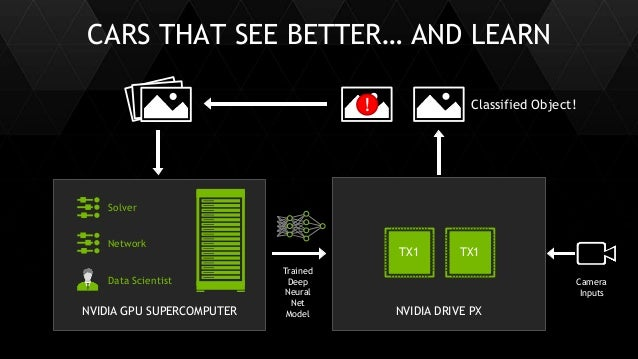 39 NVIDIA DRIVE PXNVIDIA GPU SUPERCOMPUTER Classified Object! CARS THAT SEE BETTER… AND LEARN Network Solver TX1 TX1 Data ...