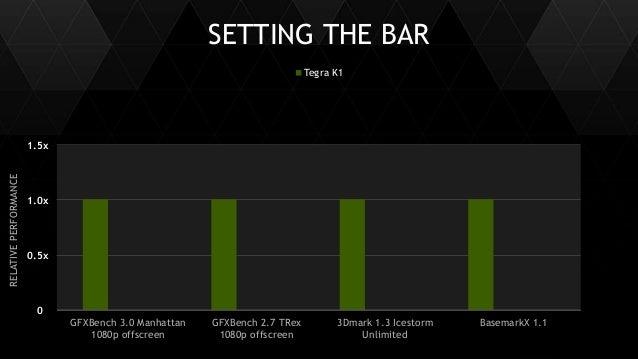 5 SETTING THE BAR RELATIVEPERFORMANCE Tegra K1 0.5x 1.0x 1.5x 0 GFXBench 3.0 Manhattan 1080p offscreen GFXBench 2.7 TRex 1...