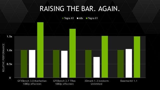 7 RAISING THE BAR. AGAIN. RELATIVEPERFORMANCE 0.5x 1.0x 1.5x 0 Tegra K1 A8x Tegra X1 GFXBench 3.0 Manhattan 1080p offscree...