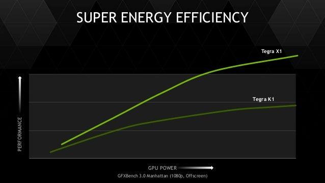 8 SUPER ENERGY EFFICIENCY Tegra K1 PERFORMANCE Tegra X1 GPU POWER GFXBench 3.0 Manhattan (1080p, Offscreen)