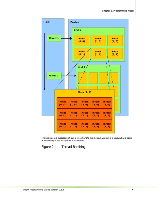 Chapter 2. Programming Model2.3             Memory Model                A thread that executes on the device has only acce...