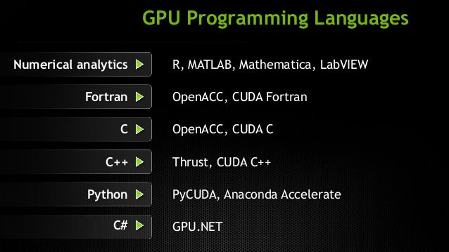 Codeeval popular languages to learn