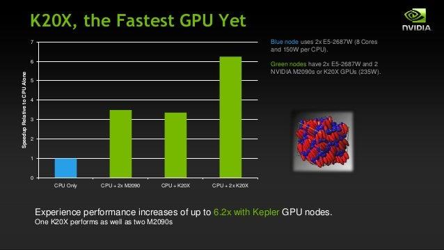 GPU Accelerated Computational Chemistry Applications