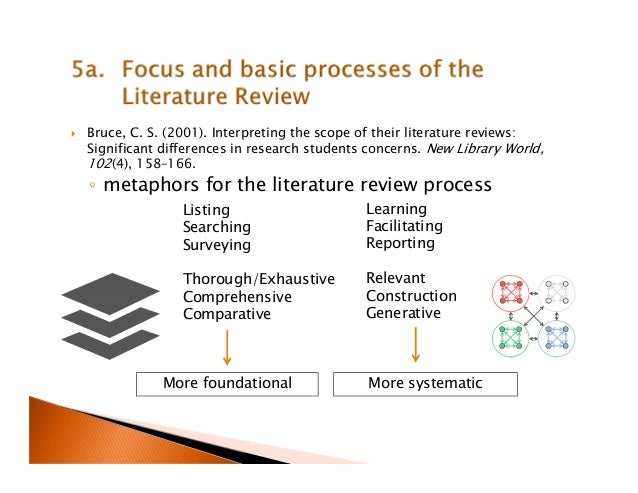 literature review phd dissertation Looking for the samples of literature reviews engage into our library to get  samples or examples of the literature reviews this section submitted by students.