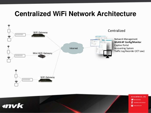 Nvk wifi solution 2015 for Architecture wifi