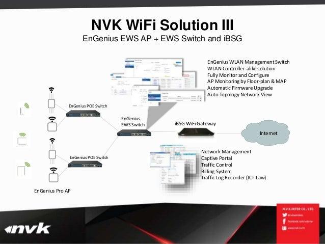 NVK WiFi Solution 2015