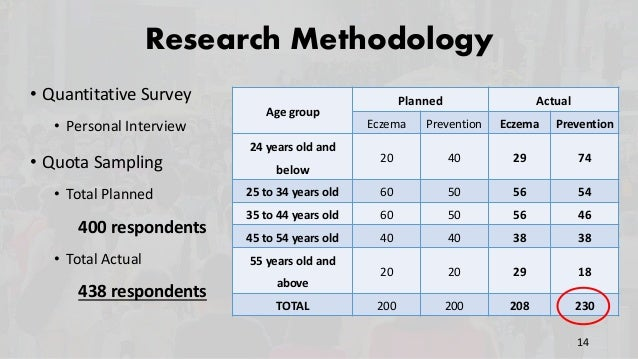 Research Methodology • Quantitative Survey • Personal Interview • Quota Sampling • Total Planned 400 respondents • Total A...