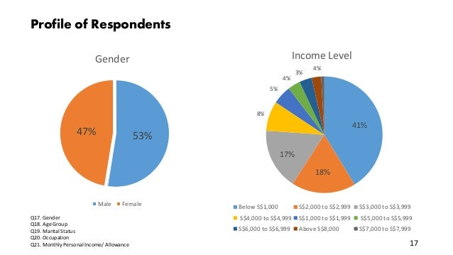 Profile of Respondents Q17. Gender Q18. Age Group Q19. Marital Status Q20. Occupation Q21. Monthly Personal Income/ Allowa...
