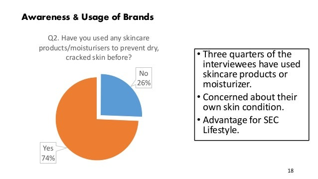 Awareness & Usage of Brands No 26% Yes 74% Q2. Have you used any skincare products/moisturisers to prevent dry, cracked sk...