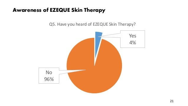 Awareness of EZEQUE Skin Therapy Yes 4% No 96% Q5. Have you heard of EZEQUE Skin Therapy? 21