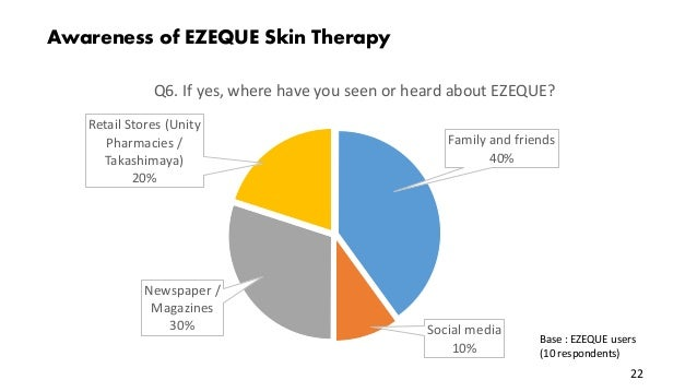 Awareness of EZEQUE Skin Therapy Family and friends 40% Social media 10% Newspaper / Magazines 30% Retail Stores (Unity Ph...