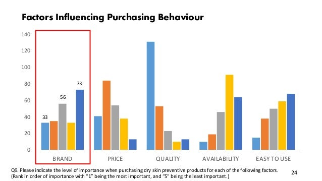 0 20 40 60 80 100 120 140 BRAND PRICE QUALITY AVAILABILITY EASY TO USE Factors Influencing Purchasing Behaviour Q9. Please...
