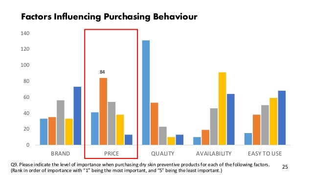 0 20 40 60 80 100 120 140 BRAND PRICE QUALITY AVAILABILITY EASY TO USE Factors Influencing Purchasing Behaviour 84 25Q9. P...