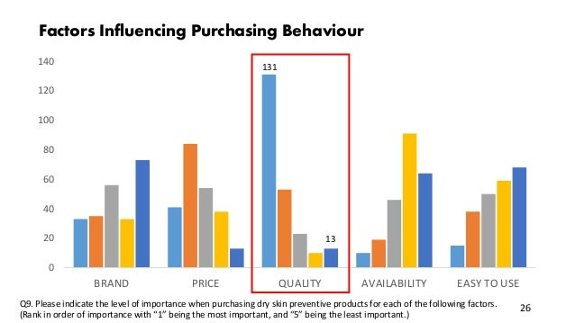 0 20 40 60 80 100 120 140 BRAND PRICE QUALITY AVAILABILITY EASY TO USE 13 Factors Influencing Purchasing Behaviour 131 26Q...