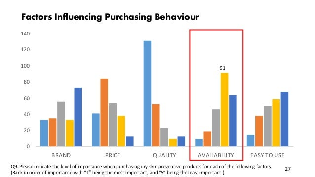0 20 40 60 80 100 120 140 BRAND PRICE QUALITY AVAILABILITY EASY TO USE 91 Factors Influencing Purchasing Behaviour 27Q9. P...
